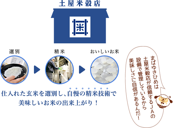 仕入れた玄米を選別し、自慢の精米技術で美味しいお米の出来上がり!