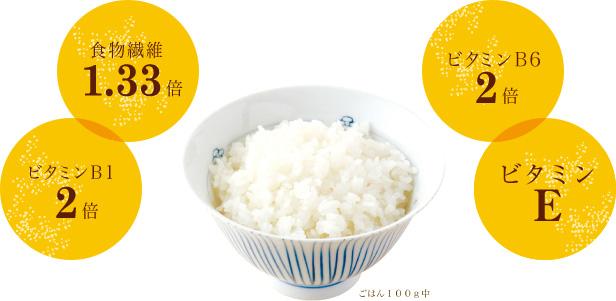 「サイカ式精米法」のお米に変えるだけで、毎日の栄養バランスもアップします。